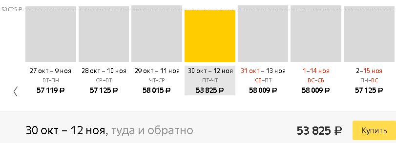 Динамика цен на авиабилеты Пермь-Гоа.