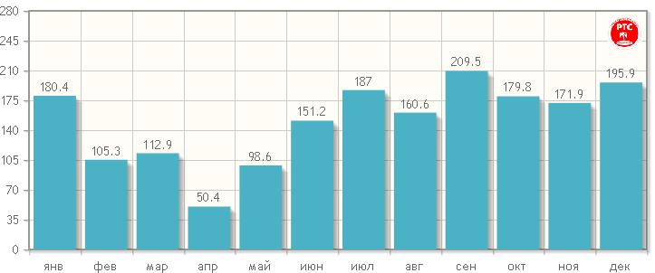 Количество осадков на Себу по месяцам
