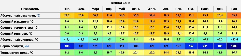 Погода в Сочи по месяцам.