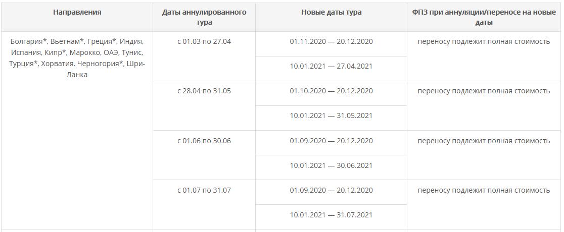Таблица переноса туров Анекс тур без доплат